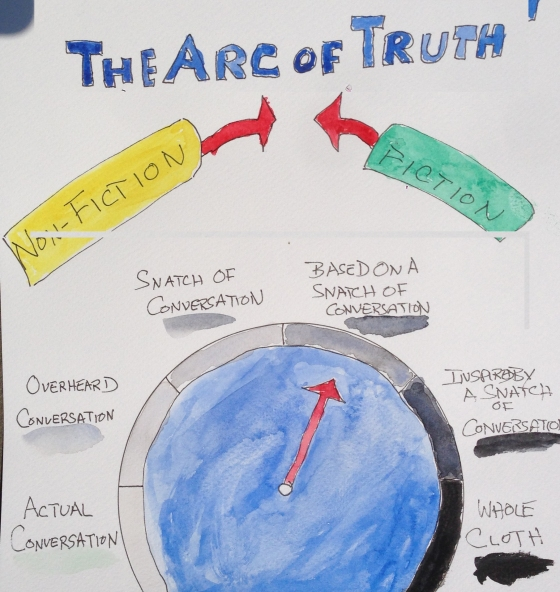 Arc of Truth