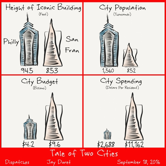 Tale of Two Cities September 18, 2016
