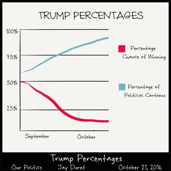 Trump Percentages October 21, 2016