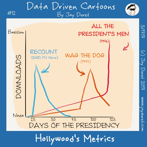 Hollywood's Metrics