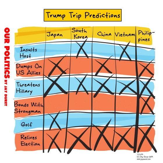 Trump Trip Predictions