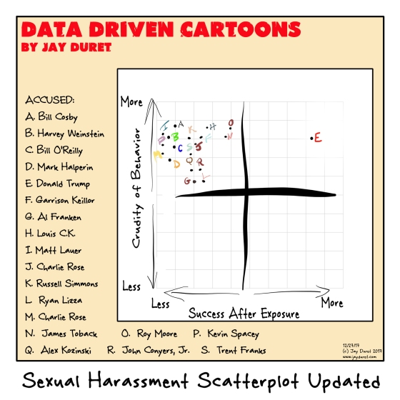 Sexual Harassment Scatterplot Updated